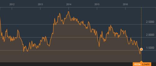 Amerikaanse 10 jaars staatsobligaties hebben een yield van 1.5%