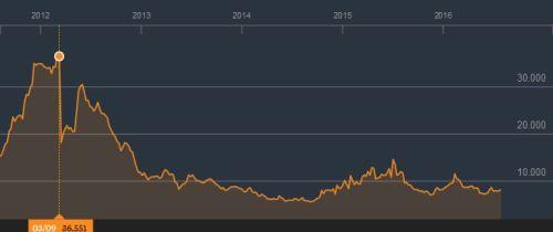 Griekse 10 jaars obligaties