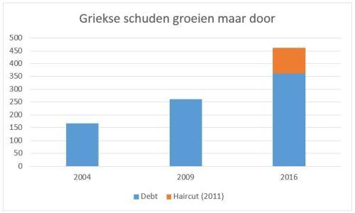 Griekse schulden 2016