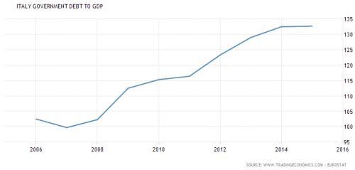 IItaliaanse overheisschulden