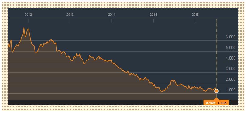 Italiaanse rente 7 juni 2016