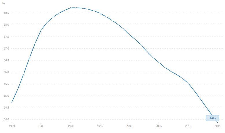 Italiaanse bevolking 15-65, data worldbank