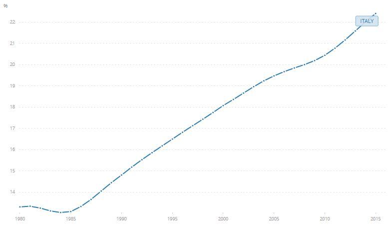 Italiaanse bevolking boven 65, data worldbank