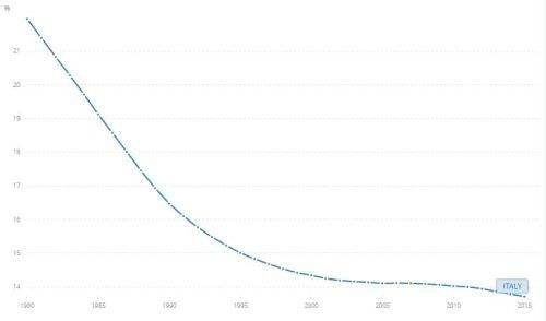 Italiaanse bevolking onder 15, data worldbank