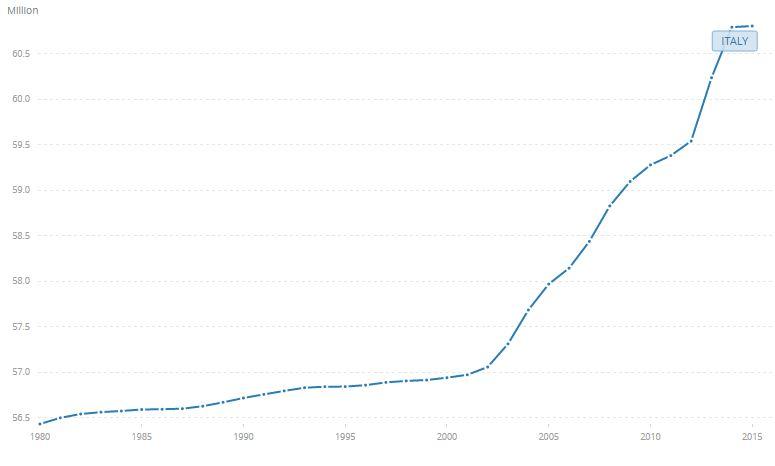 Totale Italiaanse bevolking, data worldbank