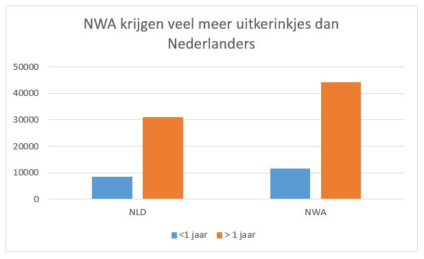 Uitkerinkjes voor NWA