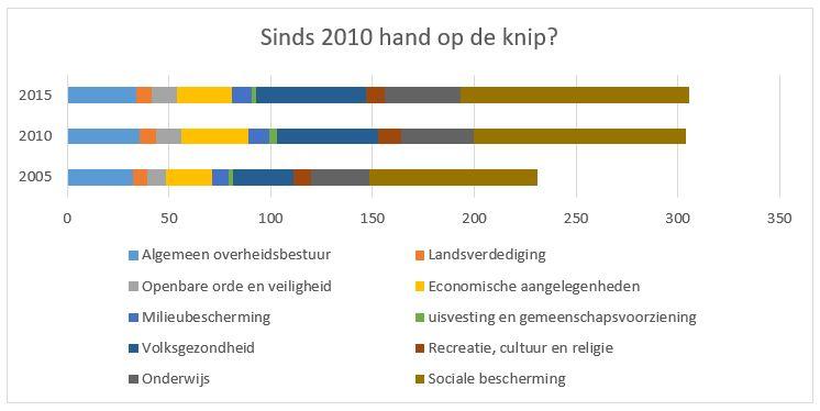 begroting-2005-2015-deel-1