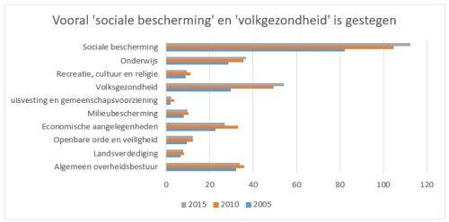 begroting-2005-2015-deel-2