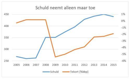 schuld-en-tekort-2005-2015