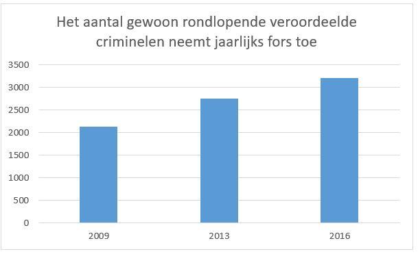 veroordeelde-criminelen-neemt-jaarlijks-gewoon-toen