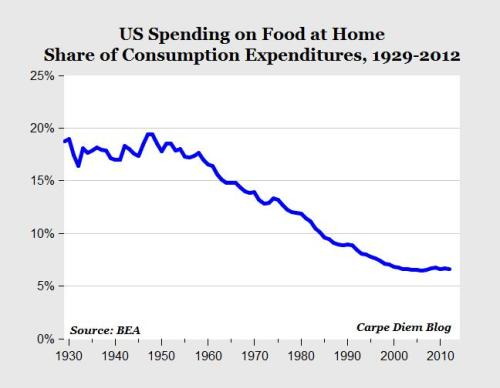 cost-of-food-at-home