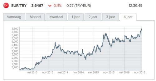 De Turkse Lira maakt al jaren een vrije val t.o.v. de Euro. Niemand wil namelijk in Turkije investeren.