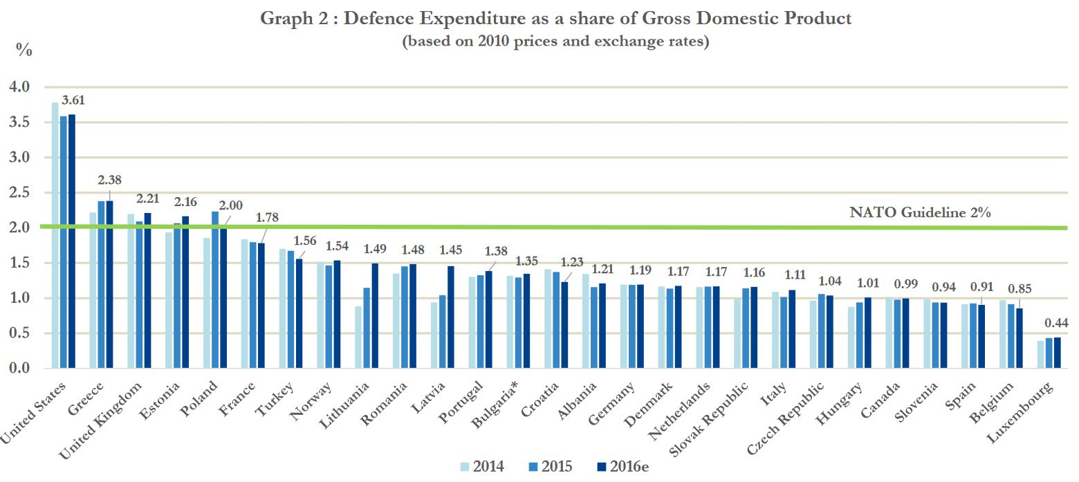 nato-defense-spending