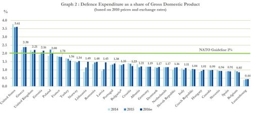 nato-defense-spending