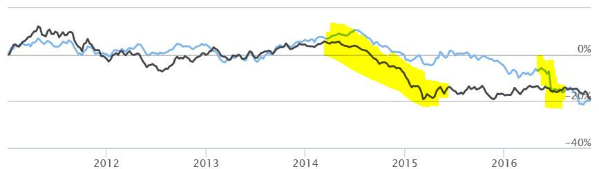 Sinds 1 jan 2012 is zowel het Britse Pond als de Euro 20% in waarde gedaald t.o.v. de dollar
