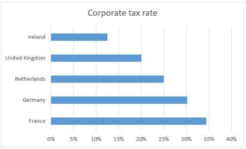 corporate-tax-rate-eu