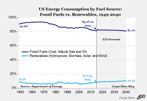 Fossiele brandstof blijft voor meer dan 80% van de energiebehoefte de aangewezen bron