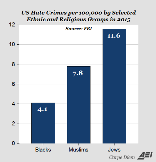 hate-crime-per-etnicity-us