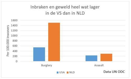 Data UN ODC