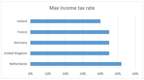 max-income-tax-rate-eu