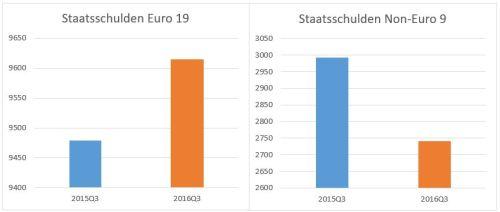staatsschulden-eu
