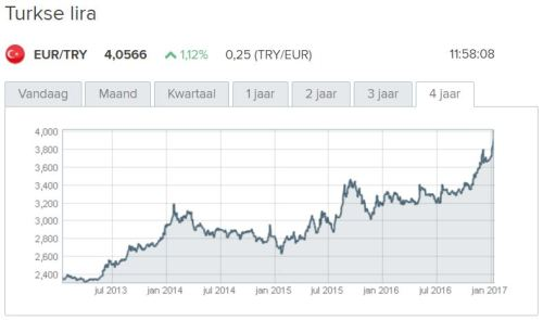 turkse-lira-vs-euro