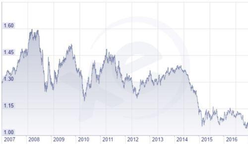 De euro is de afgelopen jaren 50% in waarde gezakt t.o.v. de dollar