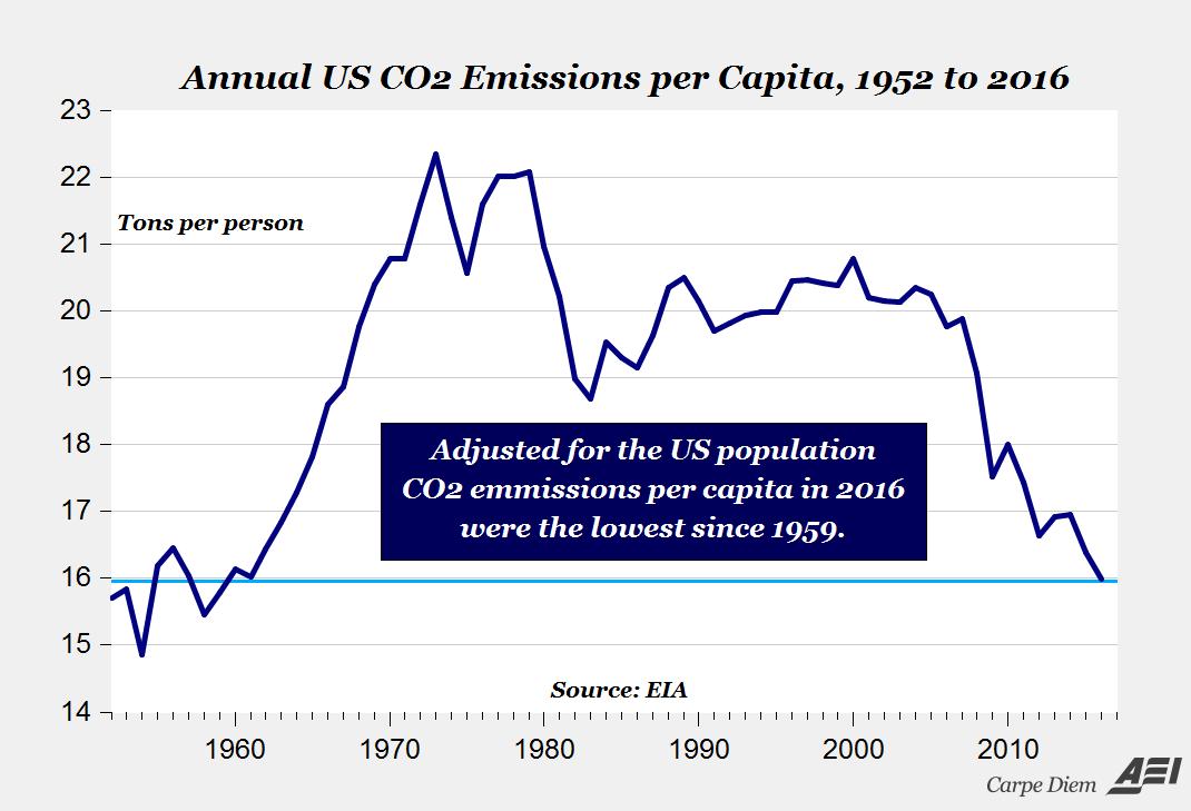 US co2 emisions per capita